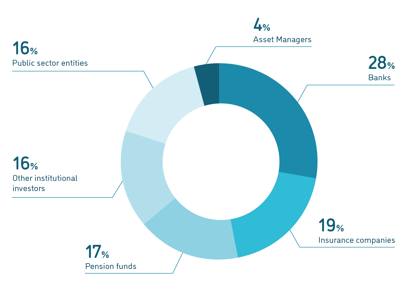 Kapitalgeberstruktur auf Loanboox